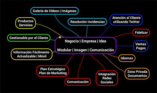 Negocio  Empresa  Idea  Modular  Imagen  Comunicación-manred